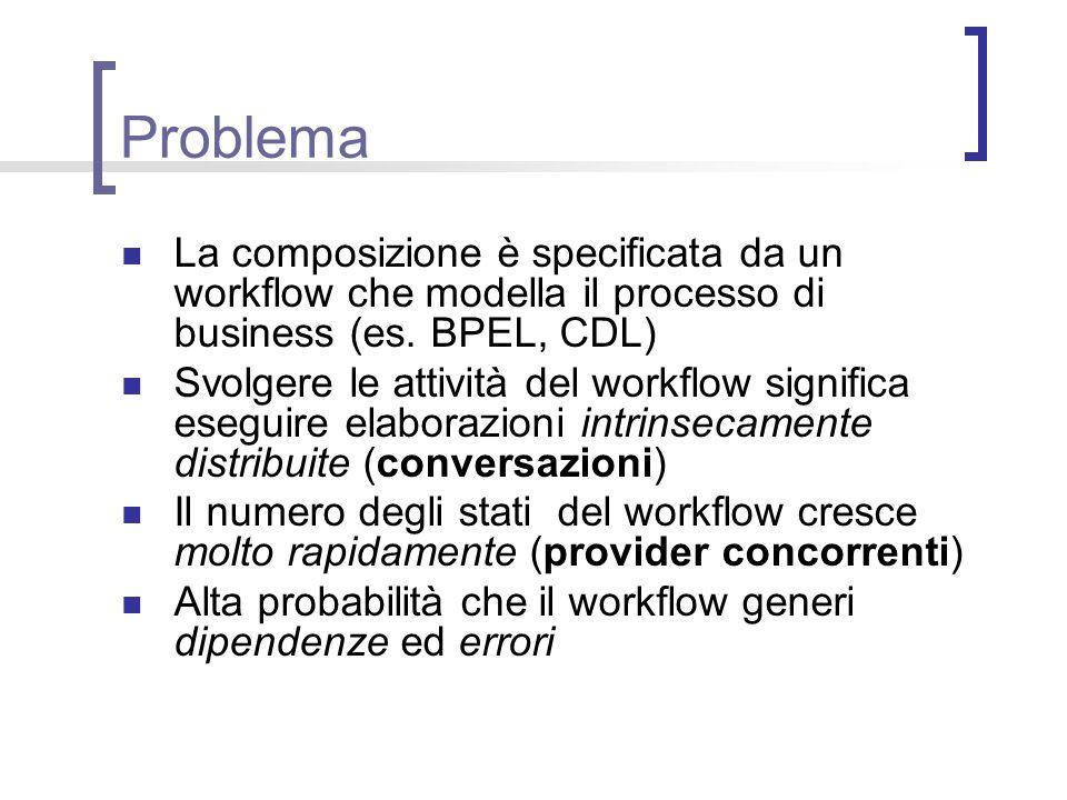 Problema La composizione è specificata da un workflow che modella il processo di business (es. BPEL, CDL)