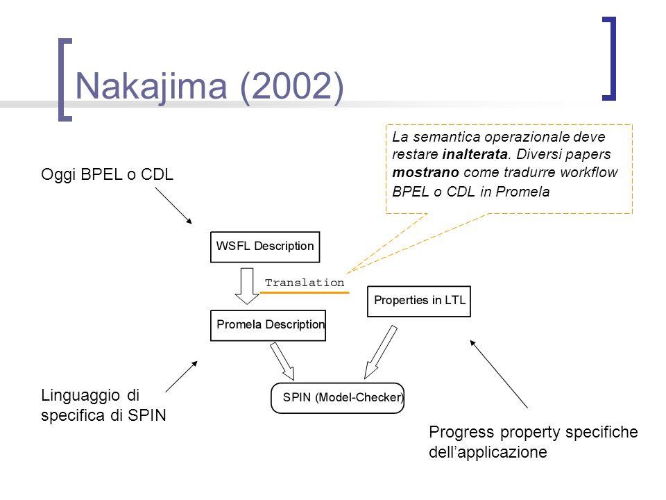 Nakajima (2002) Oggi BPEL o CDL Linguaggio di specifica di SPIN