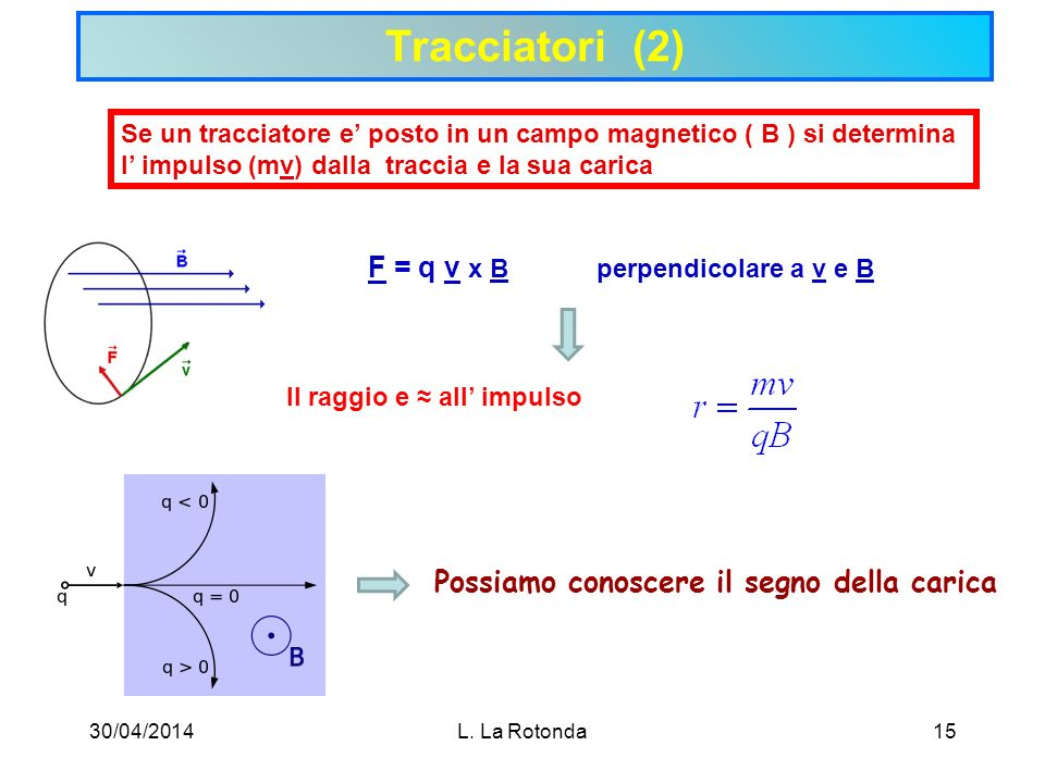Tracciatori (2) F = q v x B perpendicolare a v e B