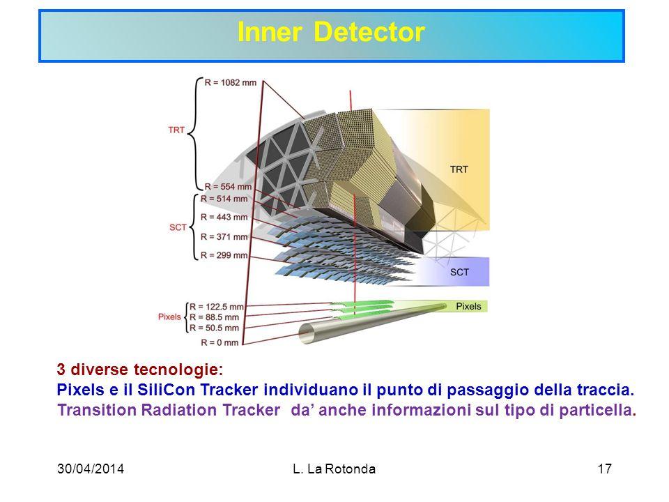 Inner Detector 3 diverse tecnologie: