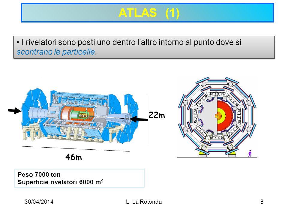 ATLAS (1) I rivelatori sono posti uno dentro l'altro intorno al punto dove si scontrano le particelle.