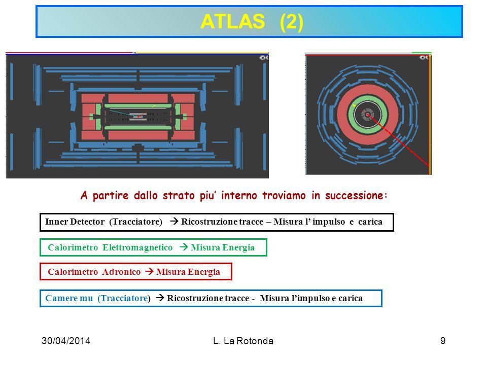 ATLAS (2) A partire dallo strato piu' interno troviamo in successione: