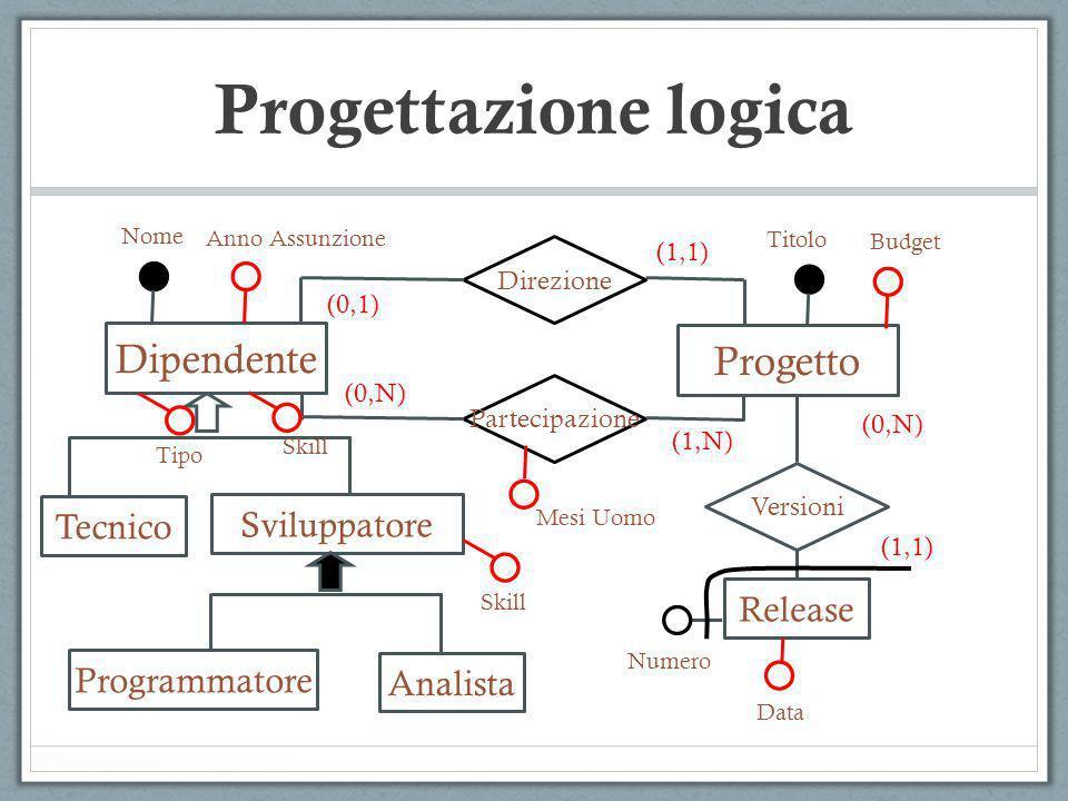 Progettazione logica Dipendente Progetto Tecnico Sviluppatore Release