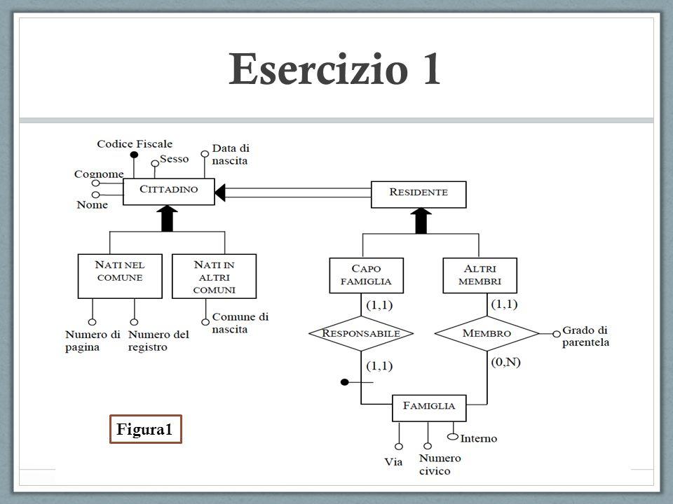 Esercizio 1 Figura1