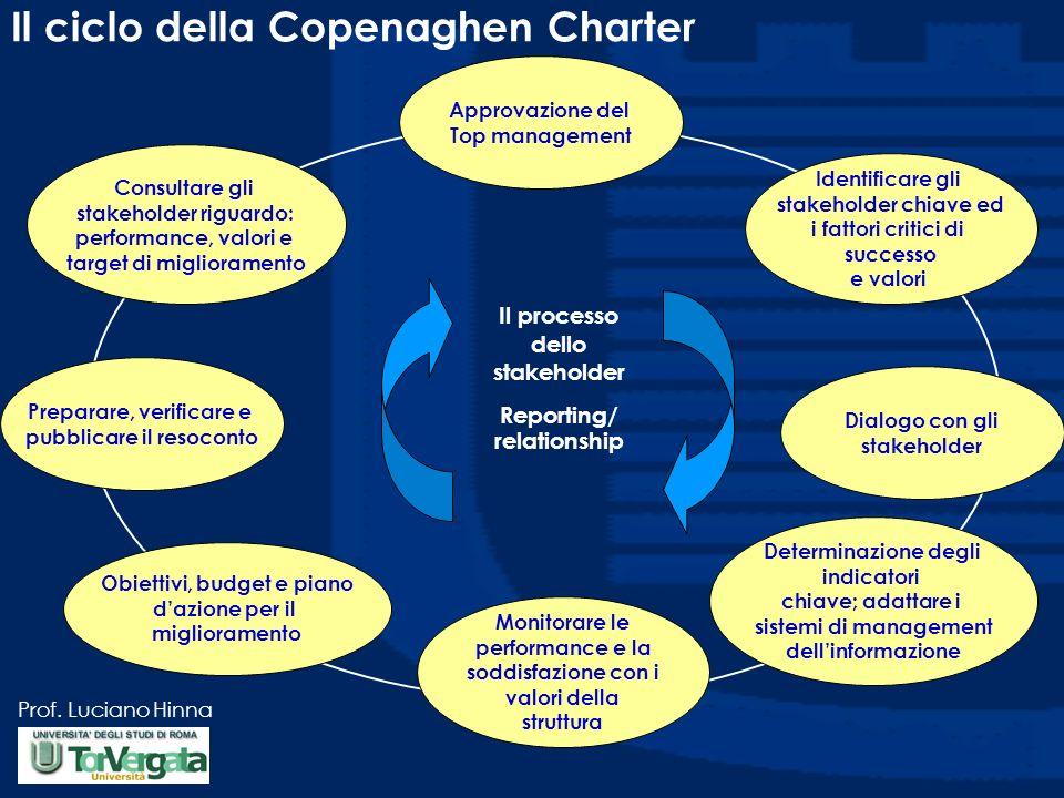 Il ciclo della Copenaghen Charter