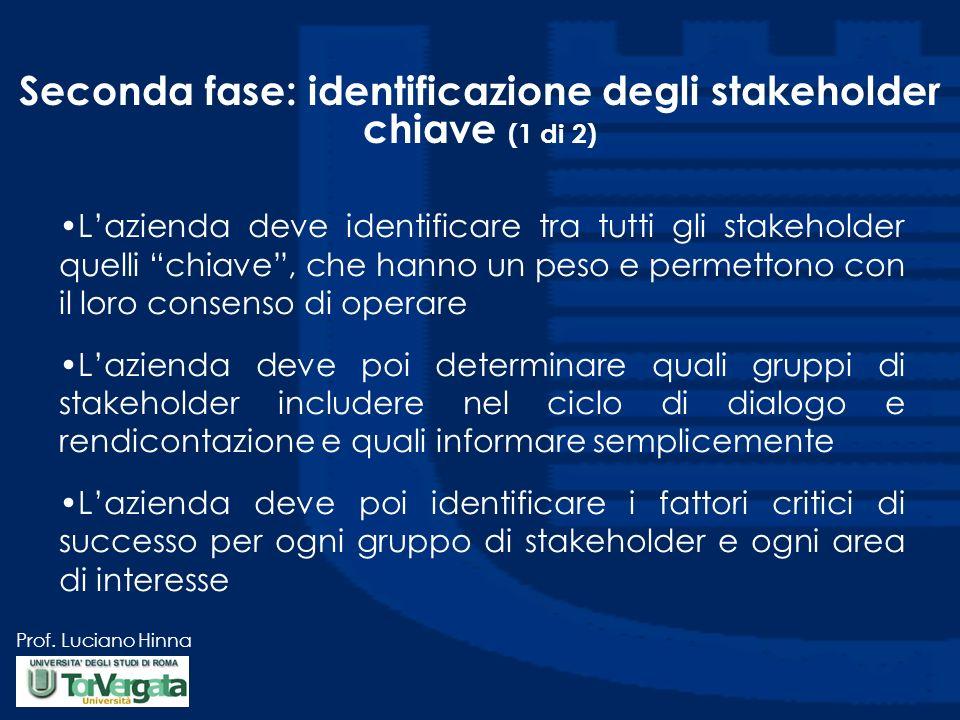 Seconda fase: identificazione degli stakeholder chiave (1 di 2)