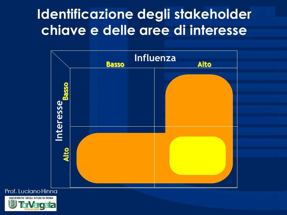 Identificazione degli stakeholder chiave e delle aree di interesse