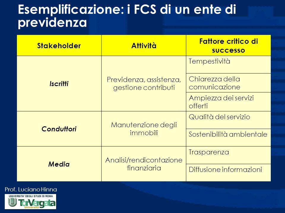 Esemplificazione: i FCS di un ente di previdenza