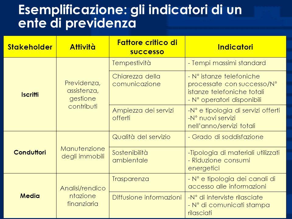 Esemplificazione: gli indicatori di un ente di previdenza
