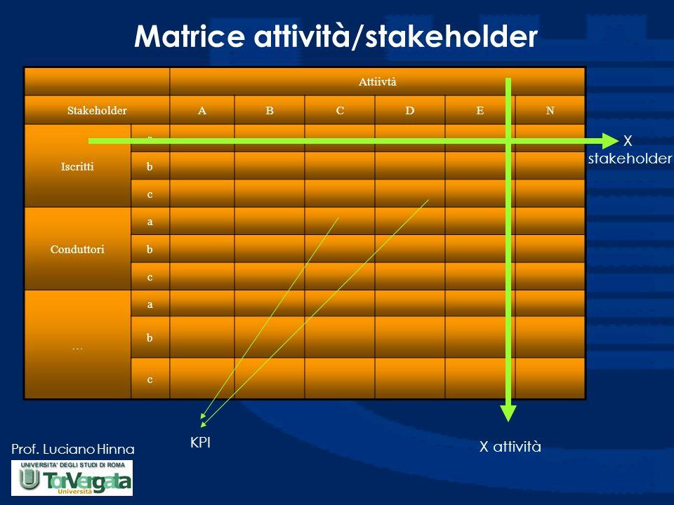Matrice attività/stakeholder
