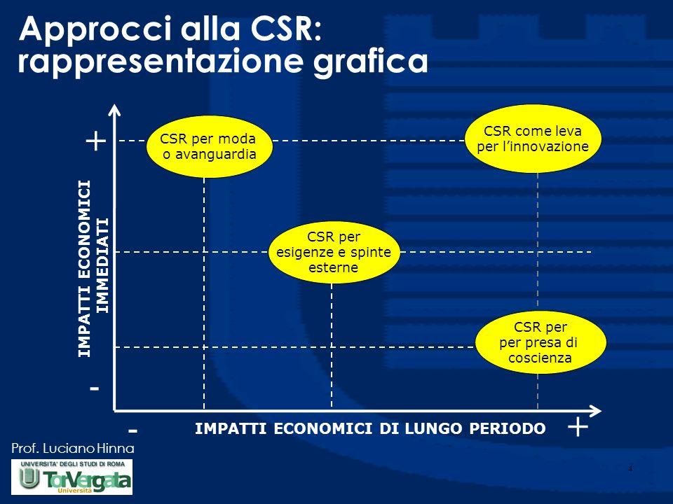 Approcci alla CSR: rappresentazione grafica