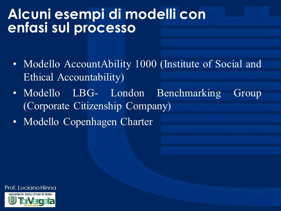 Alcuni esempi di modelli con enfasi sul processo