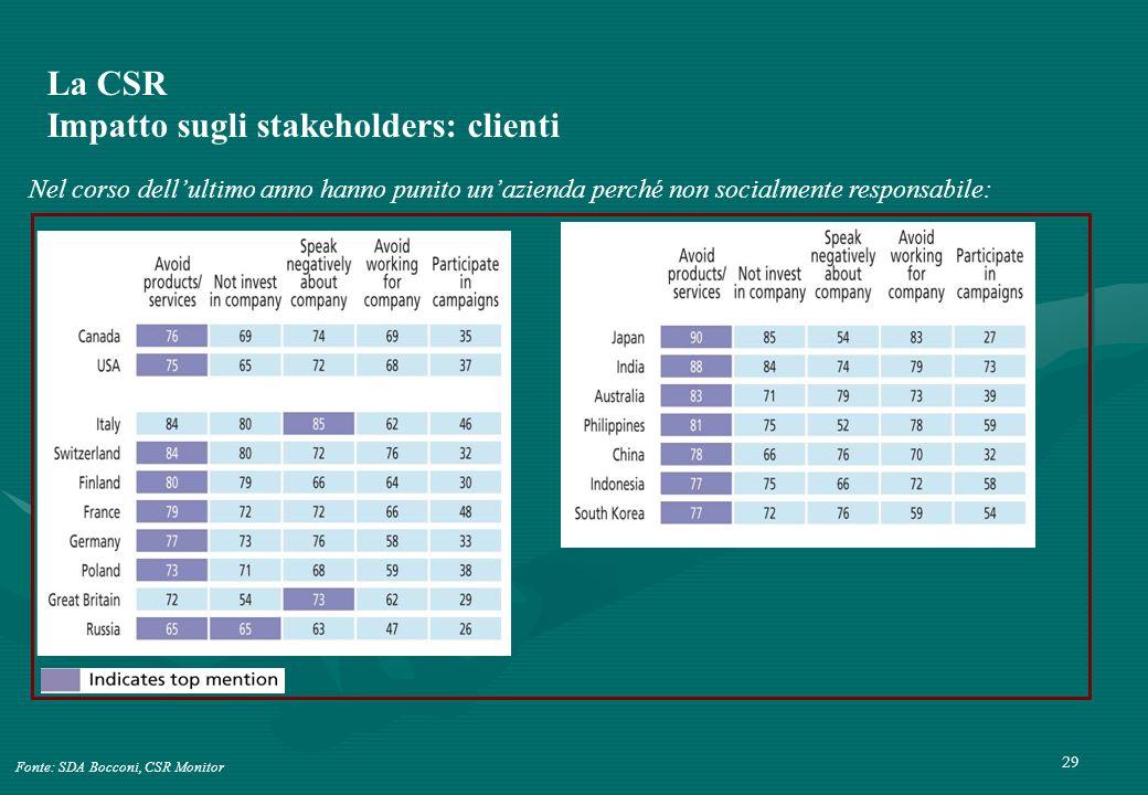 La CSR Impatto sugli stakeholders: clienti