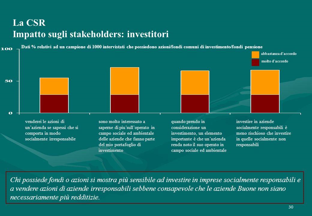 La CSR Impatto sugli stakeholders: investitori