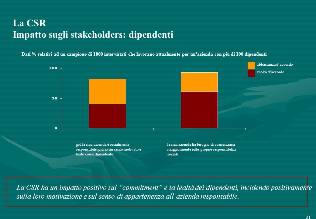 La CSR Impatto sugli stakeholders: dipendenti