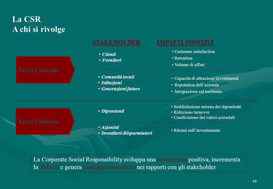 La CSR A chi si rivolge STAKEHOLDER IMPATTI POSITIVI Verso l'esterno