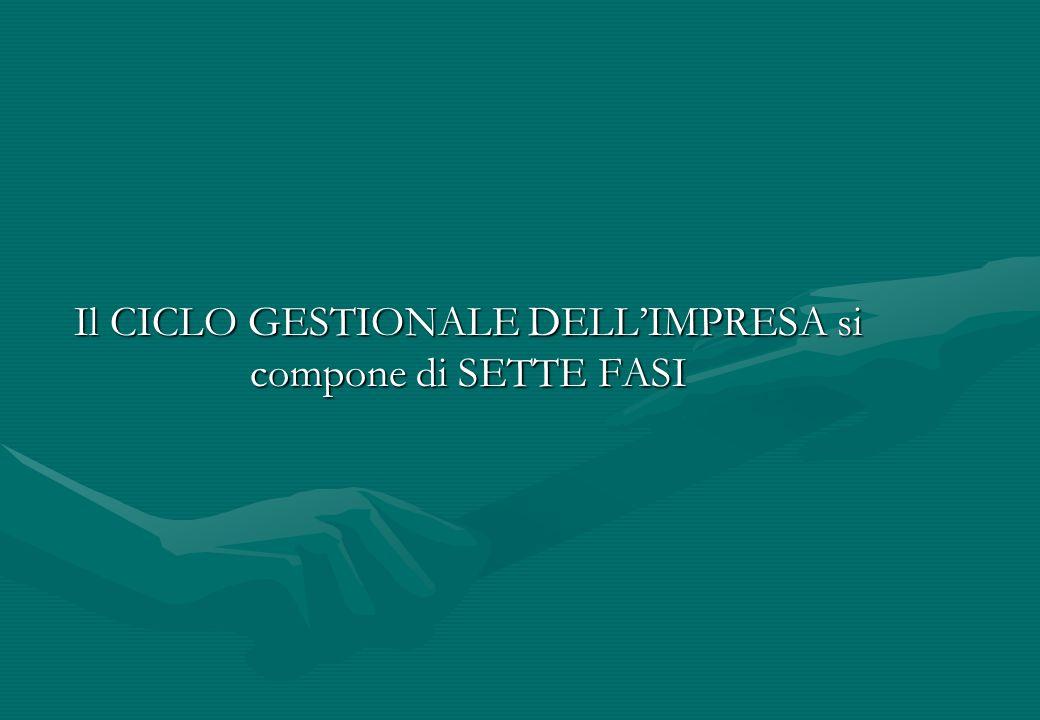 Il CICLO GESTIONALE DELL'IMPRESA si compone di SETTE FASI