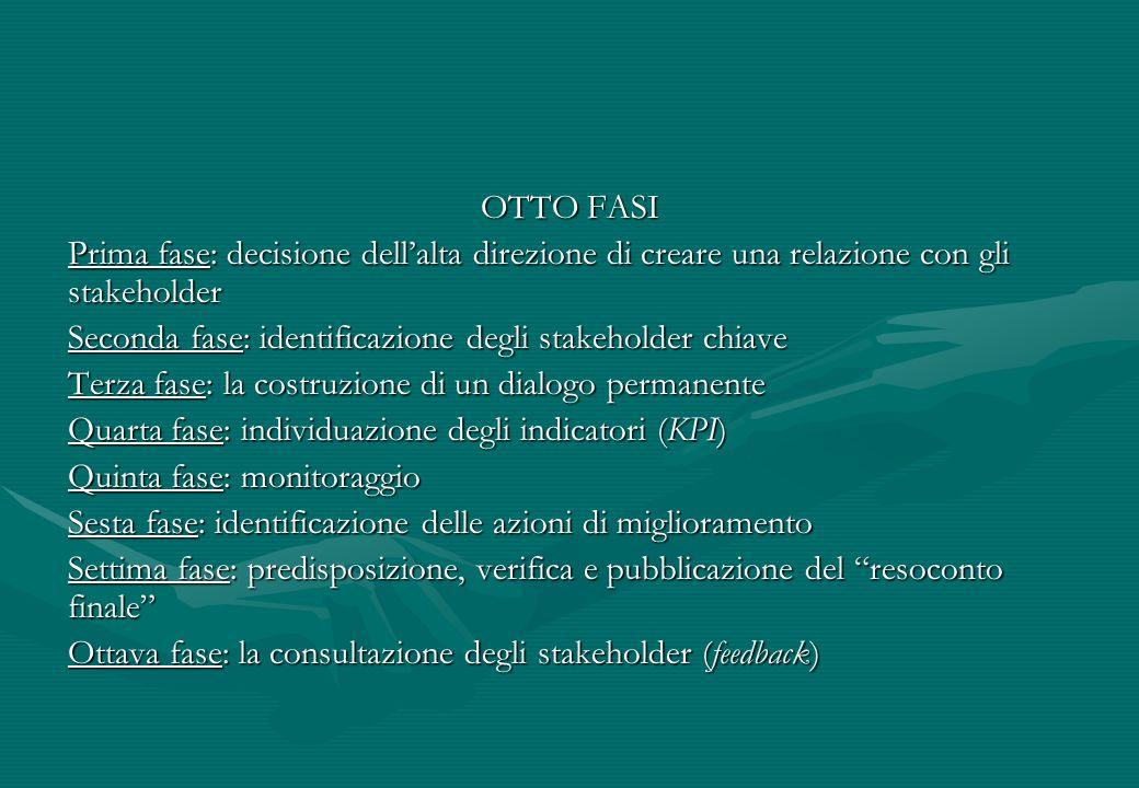 OTTO FASI Prima fase: decisione dell'alta direzione di creare una relazione con gli stakeholder.