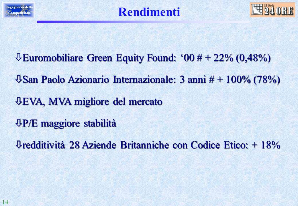 Rendimenti Euromobiliare Green Equity Found: '00 # + 22% (0,48%)