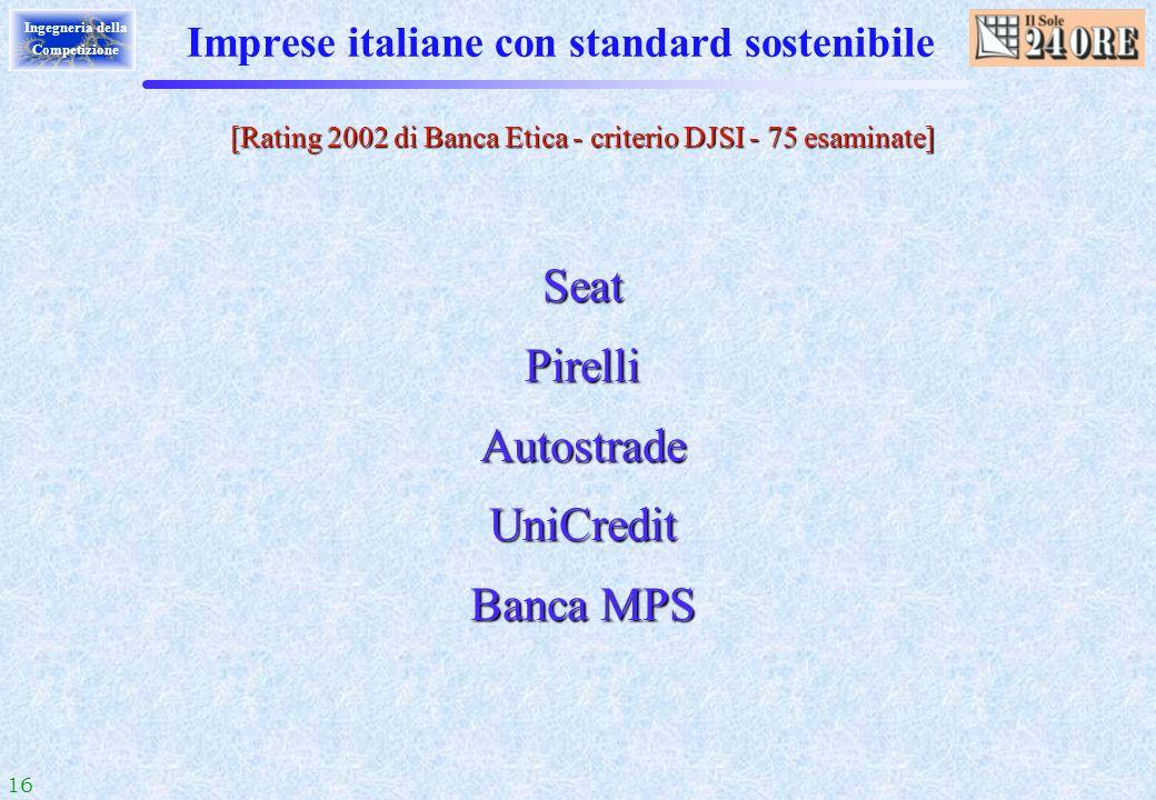 Imprese italiane con standard sostenibile