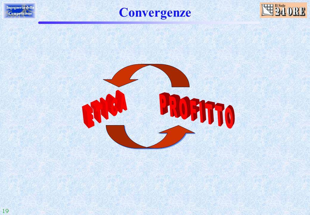 Convergenze ETICA PROFITTO