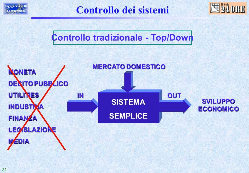 Controllo tradizionale - Top/Down