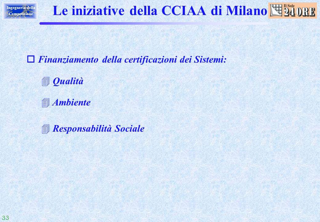 Le iniziative della CCIAA di Milano