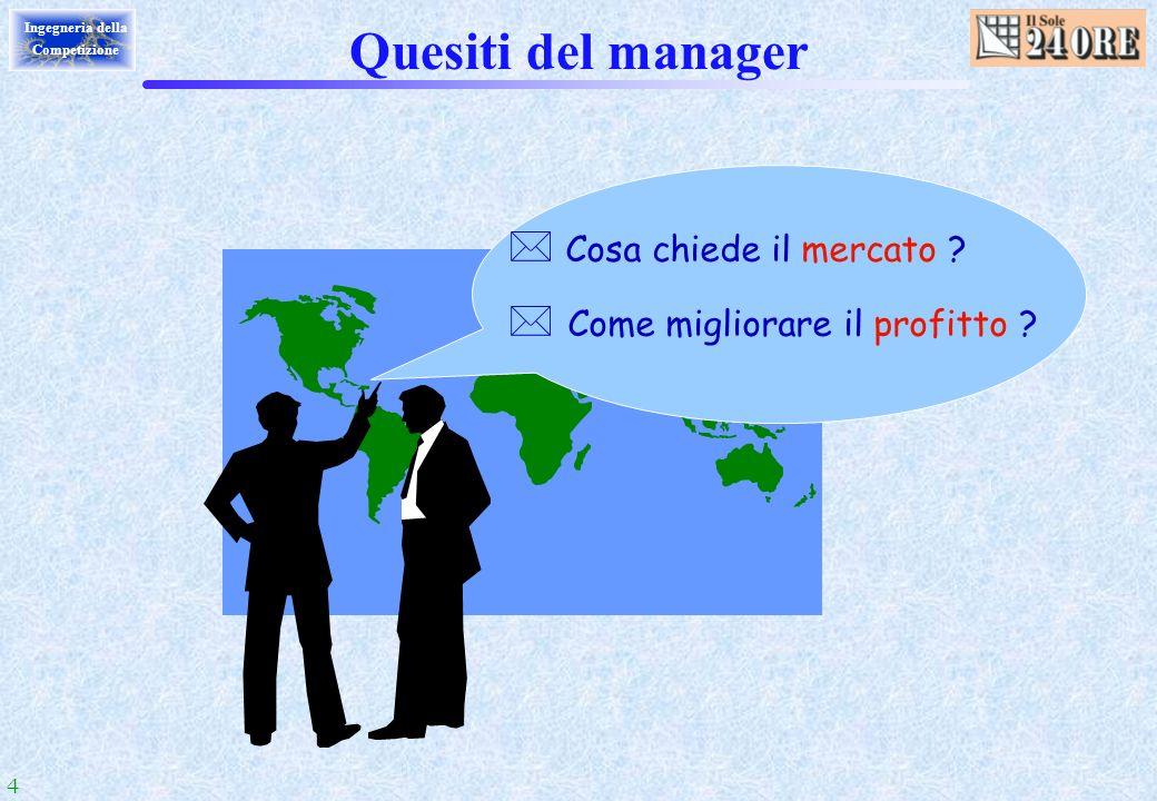 Quesiti del manager Cosa chiede il mercato