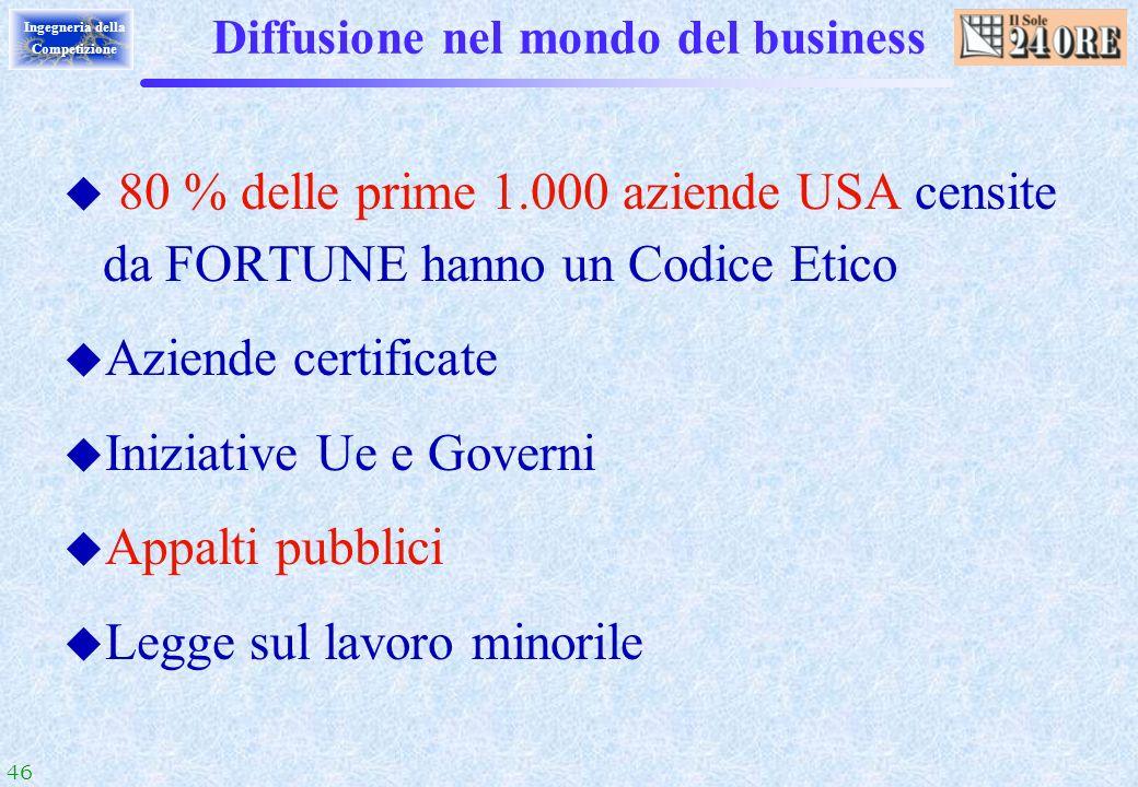 Diffusione nel mondo del business
