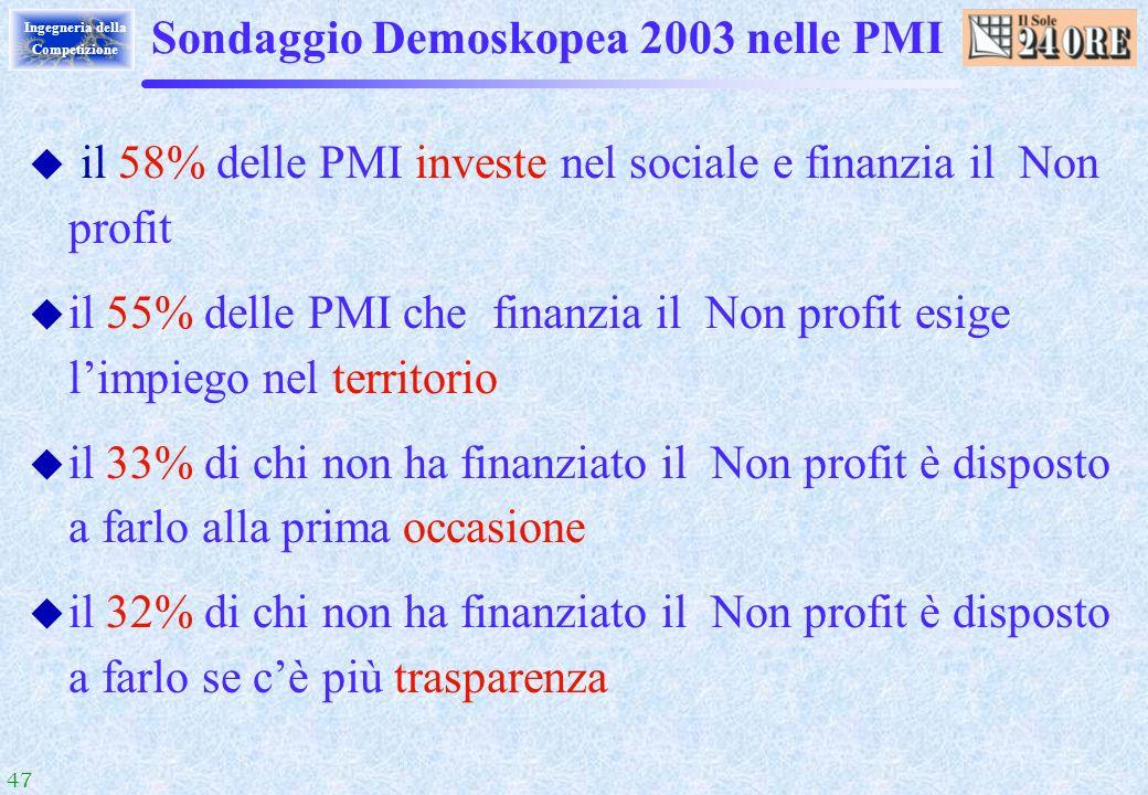Sondaggio Demoskopea 2003 nelle PMI