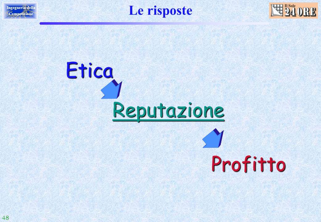 Le risposte Etica Reputazione Profitto