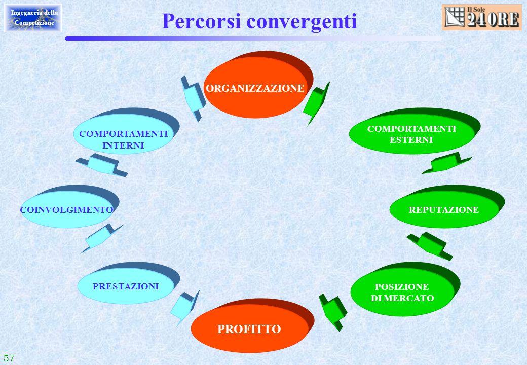 Percorsi convergenti PROFITTO ORGANIZZAZIONE COMPORTAMENTI INTERNI