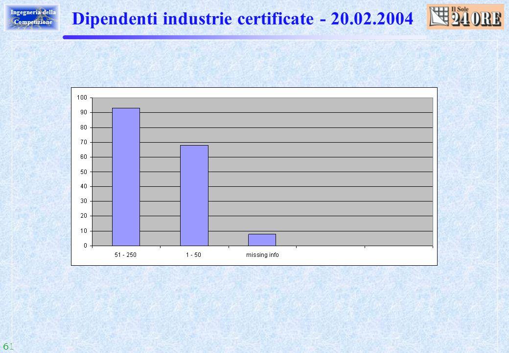 Dipendenti industrie certificate - 20.02.2004