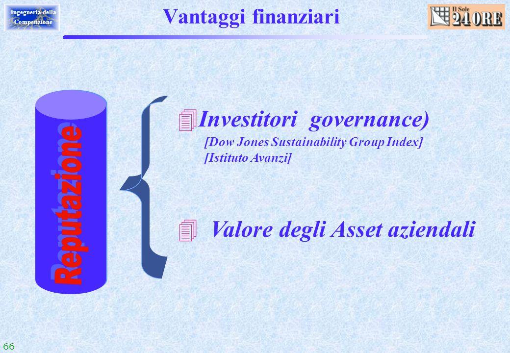 Investitori governance)