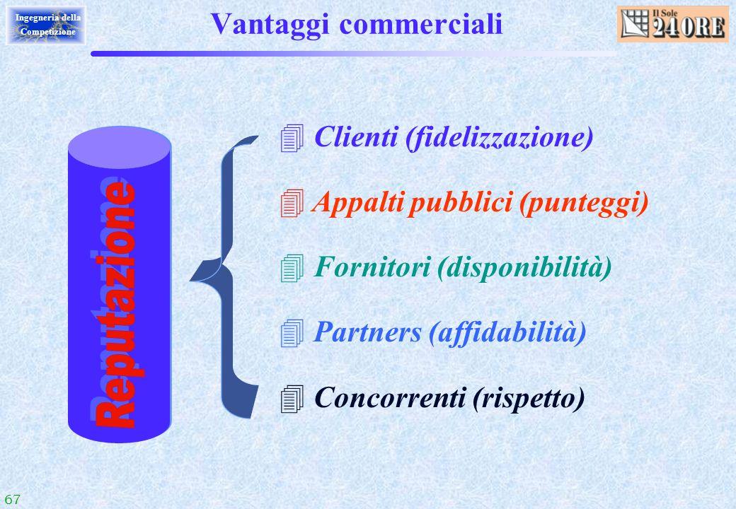 Reputazione Vantaggi commerciali Clienti (fidelizzazione)