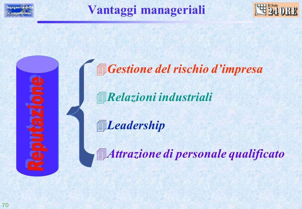 Reputazione Vantaggi manageriali Gestione del rischio d'impresa