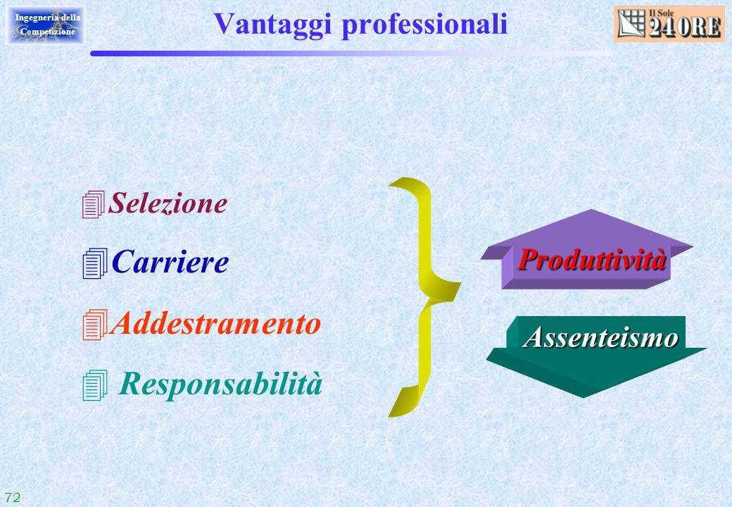 Vantaggi professionali