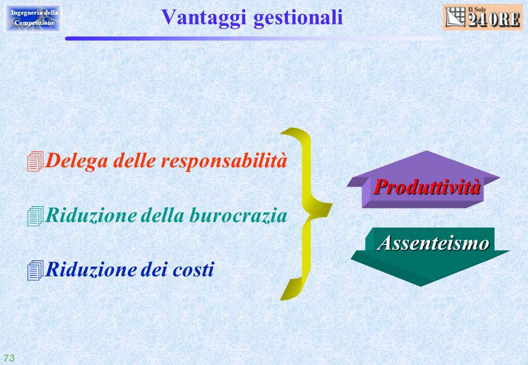 Vantaggi gestionali Delega delle responsabilità