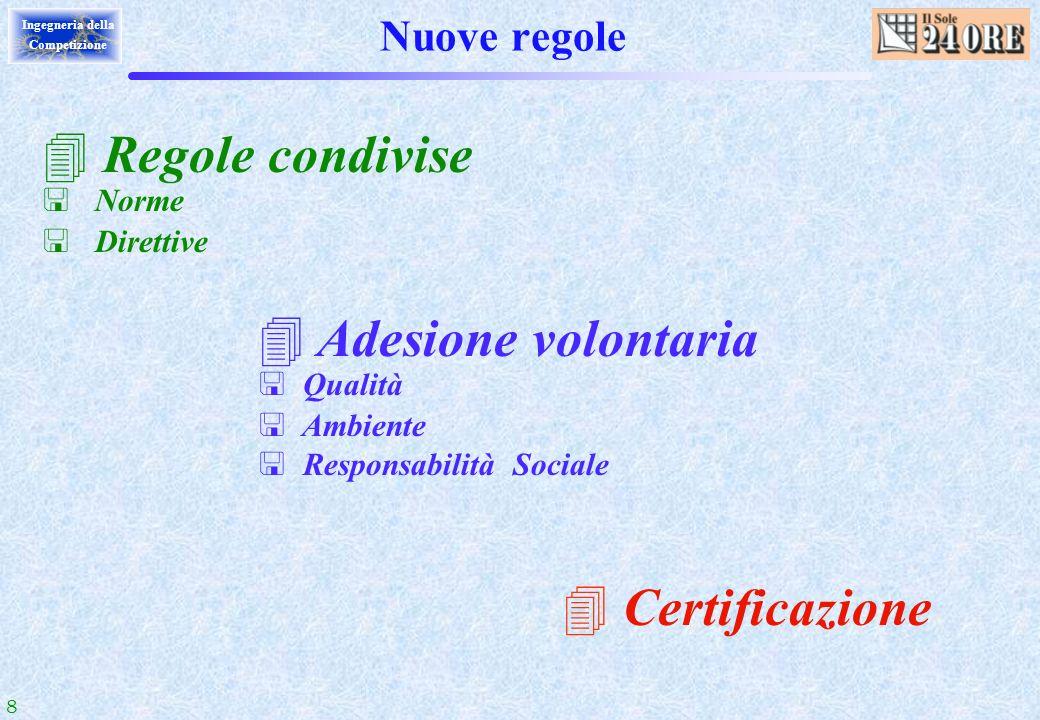 Regole condivise Adesione volontaria Certificazione Nuove regole Norme
