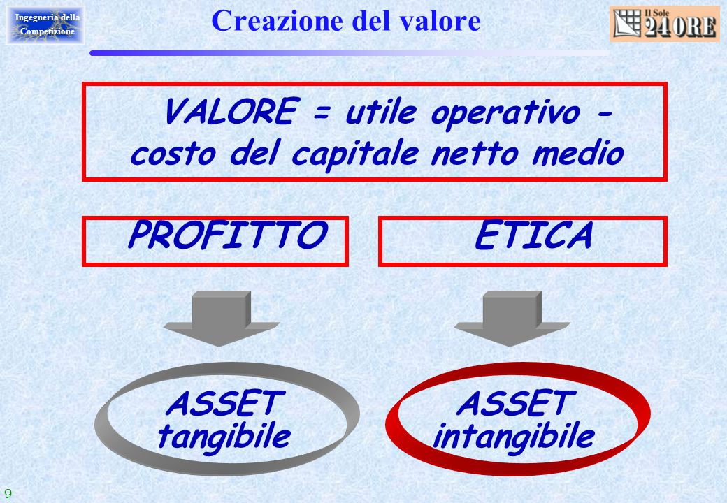 VALORE = utile operativo - costo del capitale netto medio