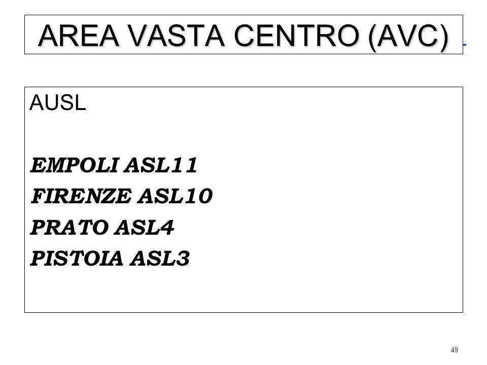REGIONE TOSCANA (3.600.000 ab.) AREA VASTA CENTRO (1.504.711 ab.)