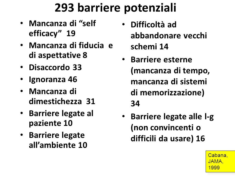 293 barriere potenziali Mancanza di self efficacy 19