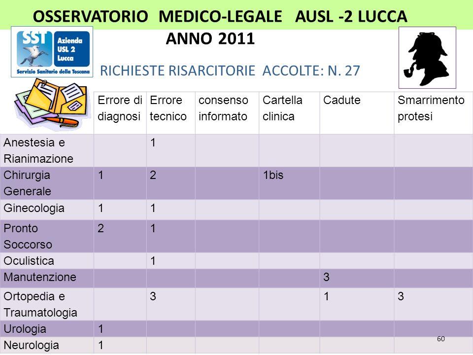 OSSERVATORIO MEDICO-LEGALE AUSL -2 LUCCA ANNO 2011