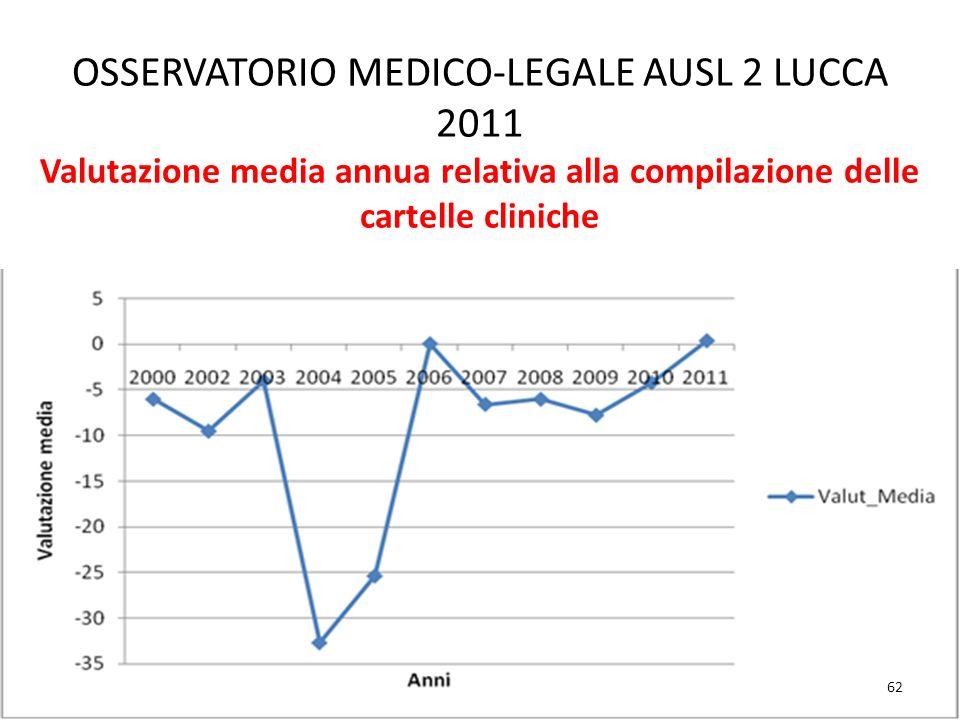 OSSERVATORIO MEDICO-LEGALE AUSL 2 LUCCA 2011 Valutazione media annua relativa alla compilazione delle cartelle cliniche