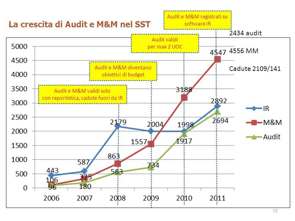 La crescita di Audit e M&M nel SST