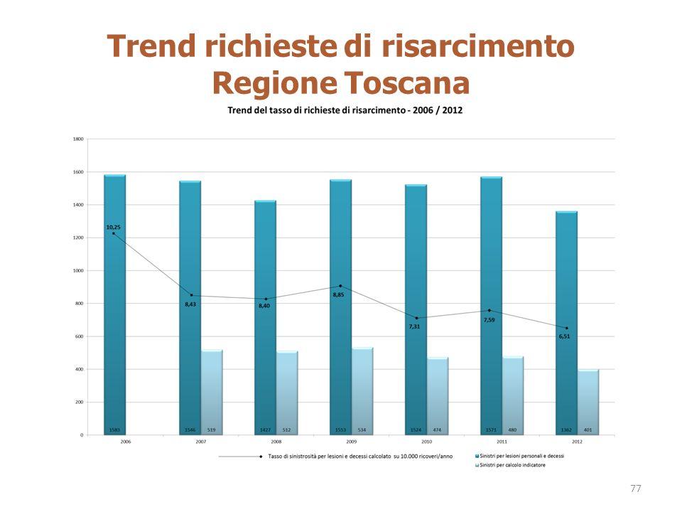 Trend richieste di risarcimento Regione Toscana
