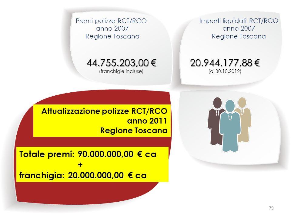Importi liquidati RCT/RCO