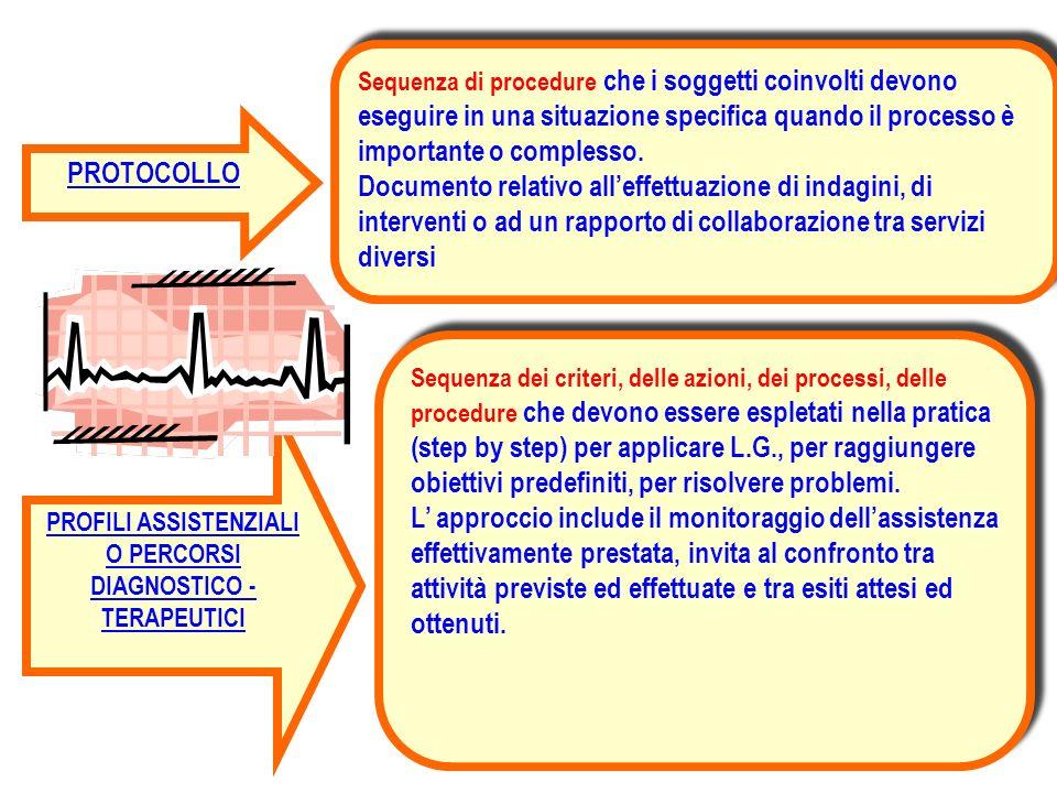 PROFILI ASSISTENZIALI O PERCORSI DIAGNOSTICO - TERAPEUTICI