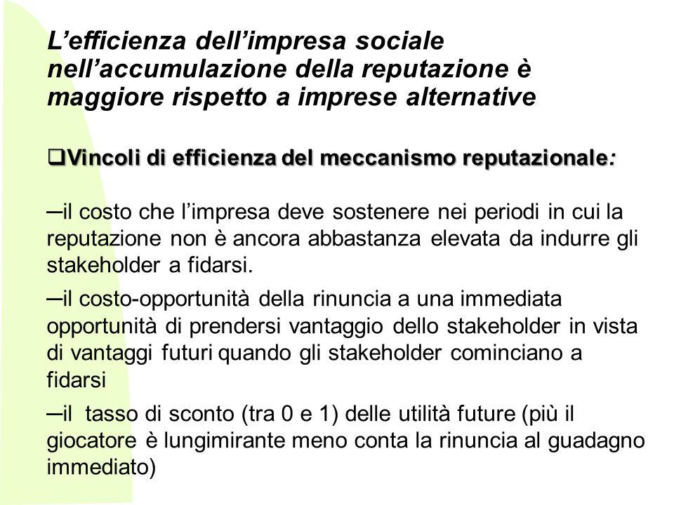 L'efficienza dell'impresa sociale nell'accumulazione della reputazione è maggiore rispetto a imprese alternative
