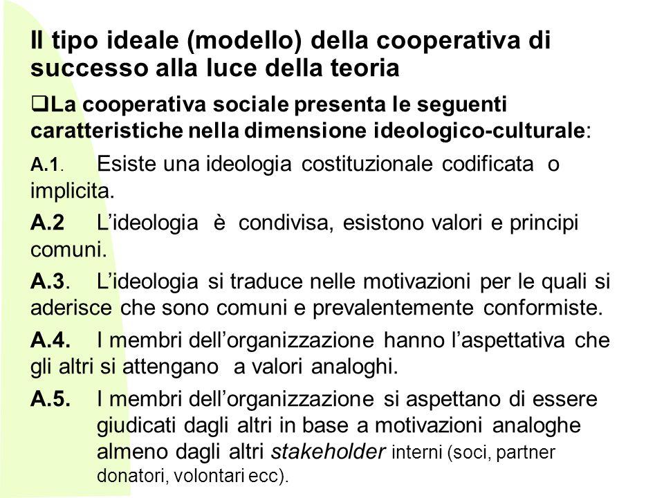 Il tipo ideale (modello) della cooperativa di successo alla luce della teoria